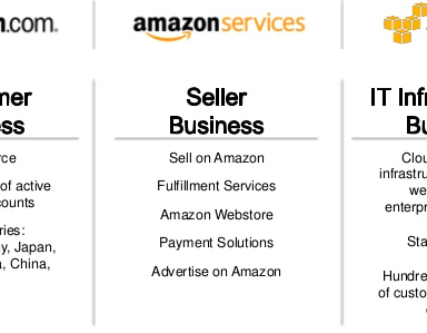Amazon Competes with Platforms