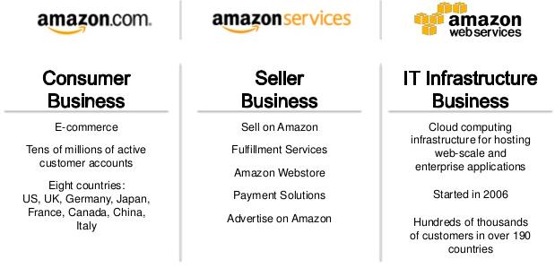 Amazon-services-platforms