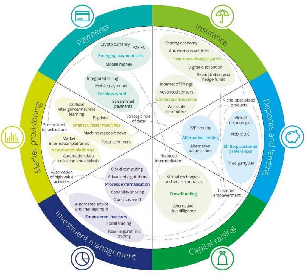 innovations-in-banking-deloitte-full-1140x1024