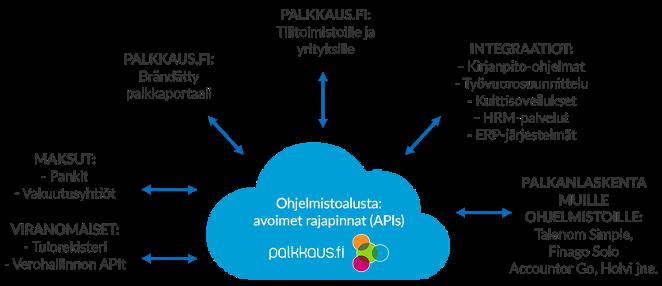Palkkaus.fi_alusta_avoimet-rajapinnat